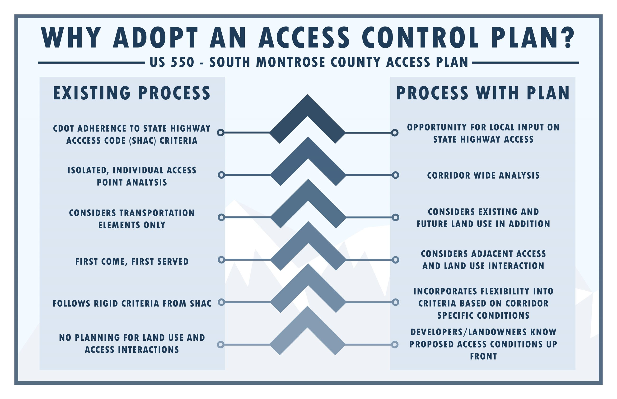 17 - Why adopt an access control plan